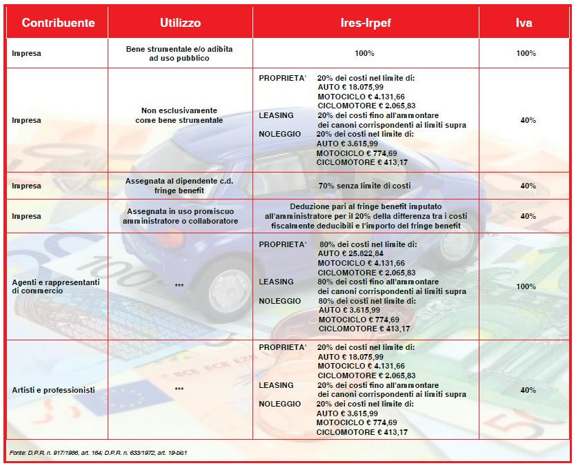 auto-aziendali-e-dichiarazioni-fiscali-2015-2