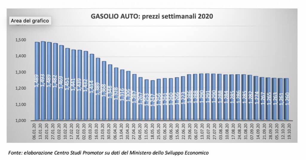 spesa gasolio auto