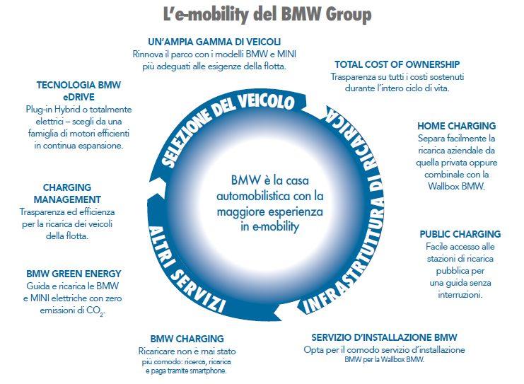 bmw e-mobility