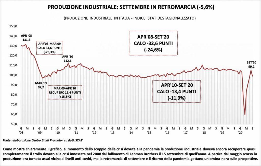 grafico produzione industriale